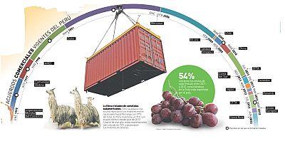 Agro 5 - Acuerdos comerciales: ¿oportunidad o desventaja? - 21/01/17 - Escuchar ahora