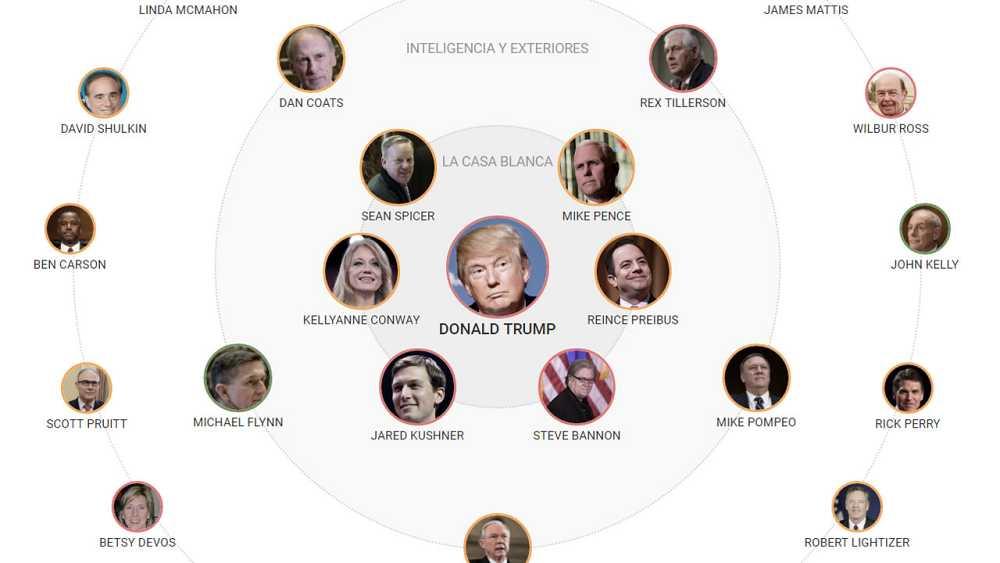 Quién es quién en el gobierno de Donald Trump