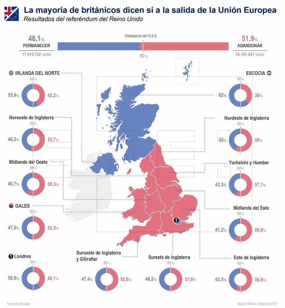 Así han votado los británicos en el referéndum del Brexit.