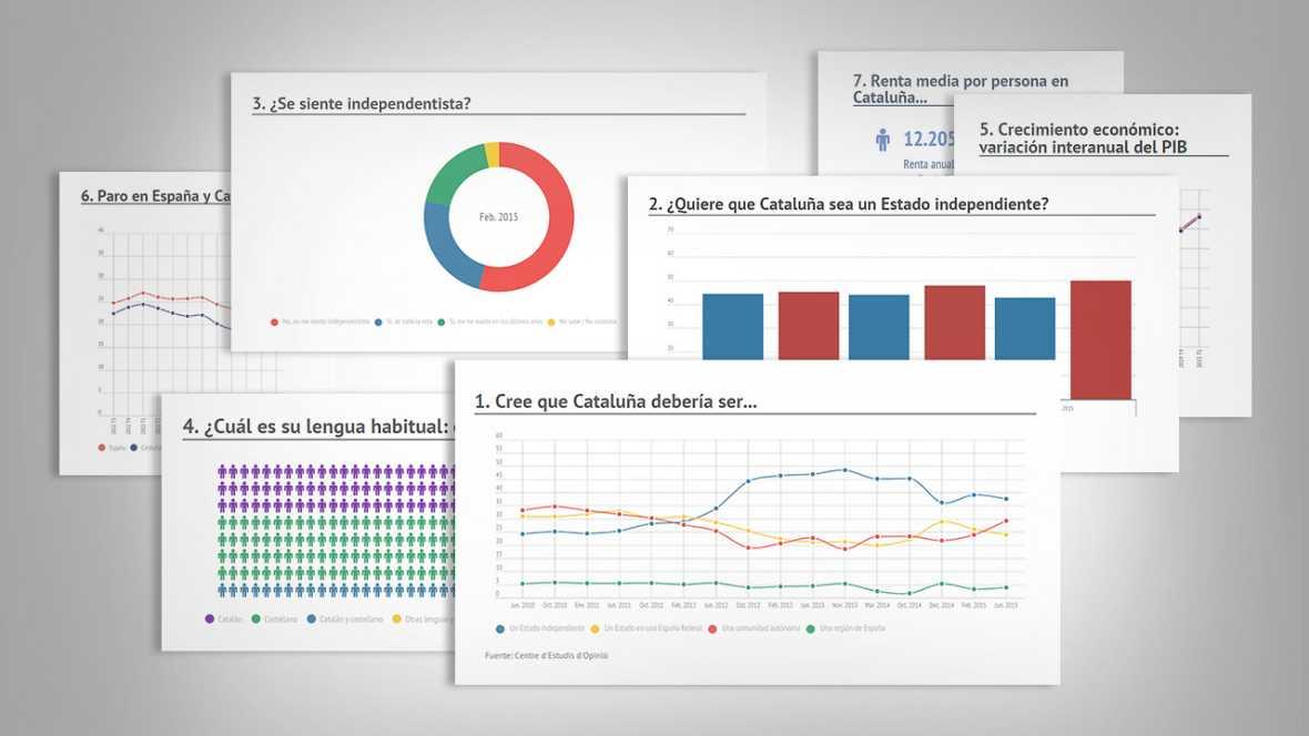 Cataluña en datos