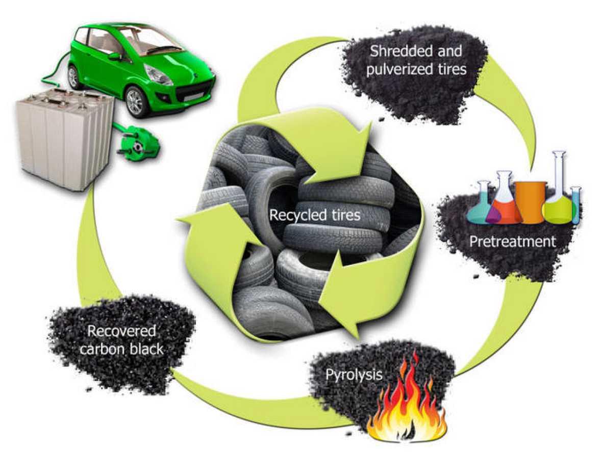 Resultado de imagen de reciclaje coches