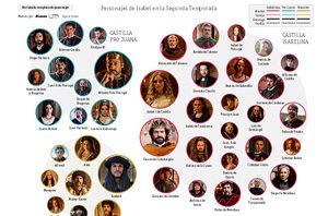 Mapa de personajes