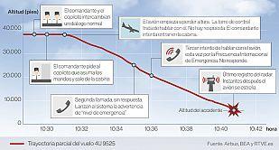 Las claves de la catástrofe aérea: así se estrelló el Airbus A320 en los Alpes