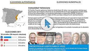 Todos los candidatos de las elecciones municipales y autonómicas