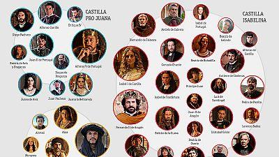 Isabel, mapa de personajes