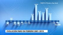 Ir al Video96.909 afiliados más en febrero a la Seguridad Social