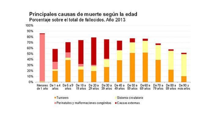 Los accidentes de tráfico son ya la quinta causa de muerte no natural en España