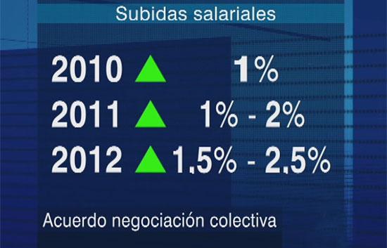 Moderación salarial a cambio de empleo más estable