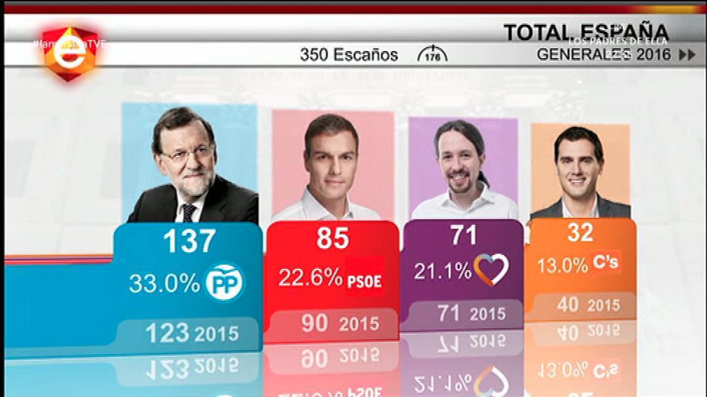 Análisis de los resultados electorales
