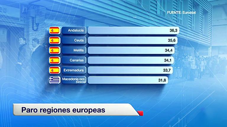 Andalucía, Ceuta, Melilla, Canarias y Extremadura lideran la lista de regiones con más paro en la UE