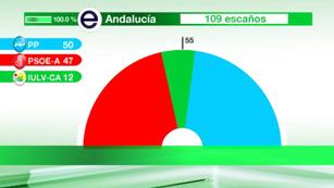 Ver vídeo  'En Andalucía, los tres partidos con representación parlamentaria analizan sus resultados'
