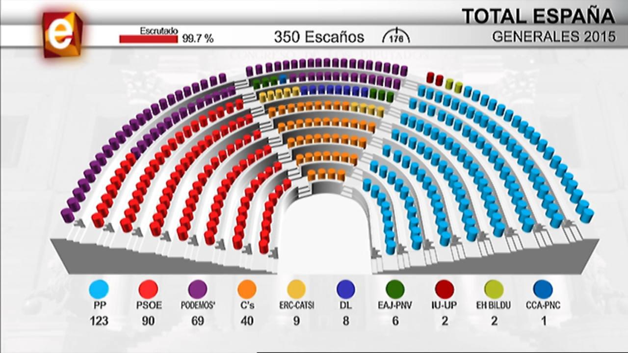 Resultados de las elecciones generales en directo for Resultados elecciones ministerio del interior
