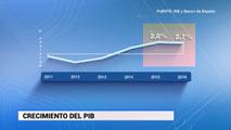 Ir al VideoEl Banco de España eleva hasta el 2,8% su previsión de crecimiento para 2015