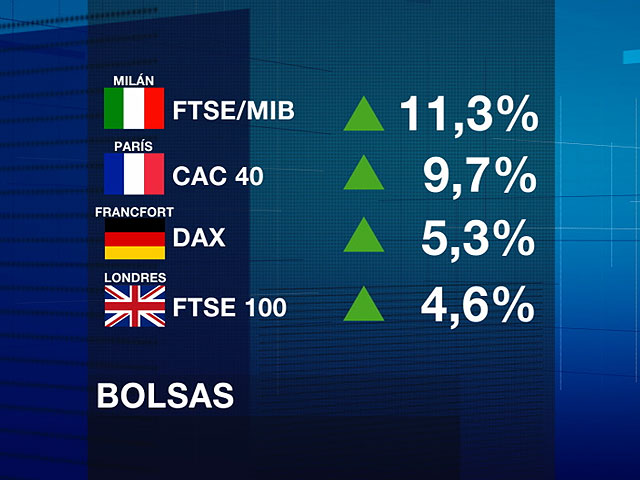 Las bolsas se disparan por el acuerdo de la UE para garantizar la estabilidad del euro