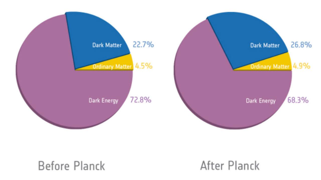 Cálculo de la composición del Universo antes y después de las observaciones del satélite Planck