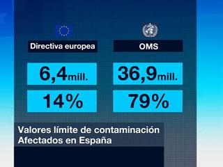 El 80% de la población española respira aire contaminado