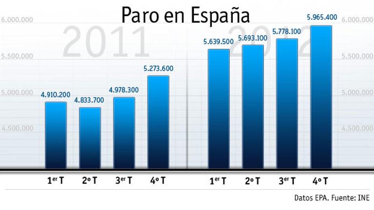 España roza los seis millones de parados y cierra 2012 con una tasa del 26,02%