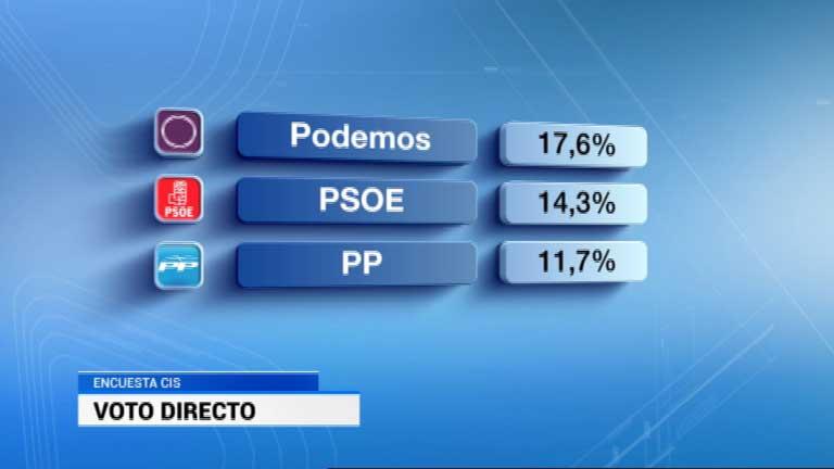 Podemos es la primera fuerza política en intención directa de voto, según el CIS
