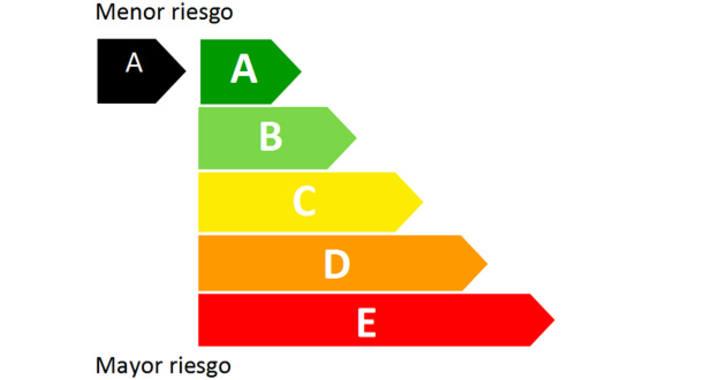 La CNMV ordena con colores el riesgo de los productos financieros