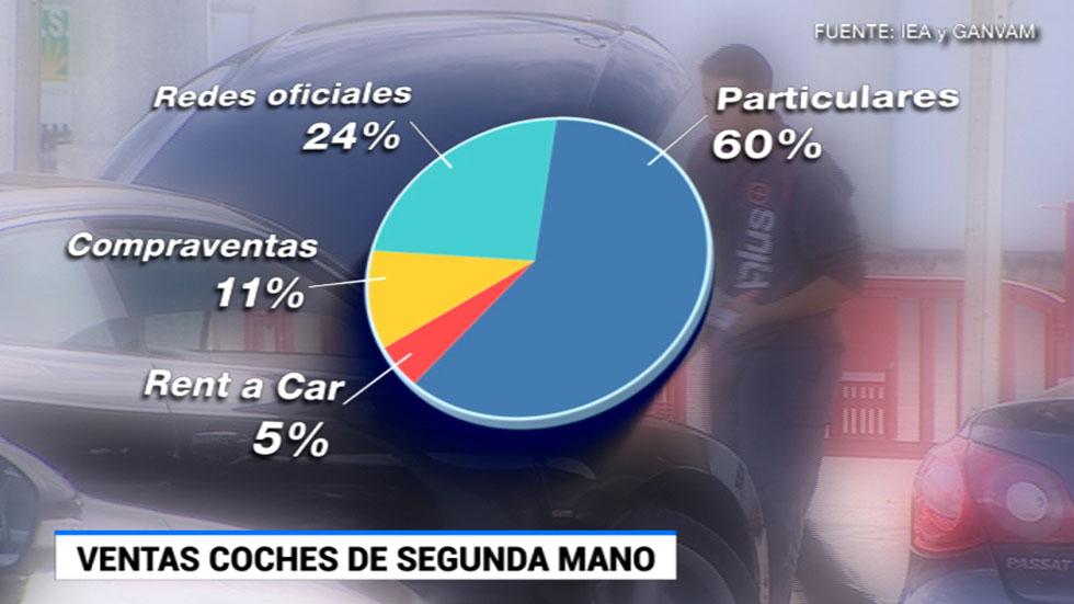 La compraventa de coches de segunda mano crece un 17% en lo que va de año
