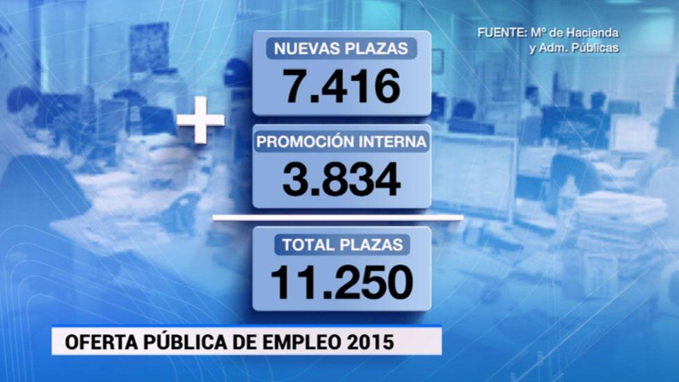 El Consejo de Ministros aprueba la Oferta de Empleo Público para 2015