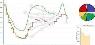 El consumo de energía eléctrica baja un 18% con respecto a hace una semana