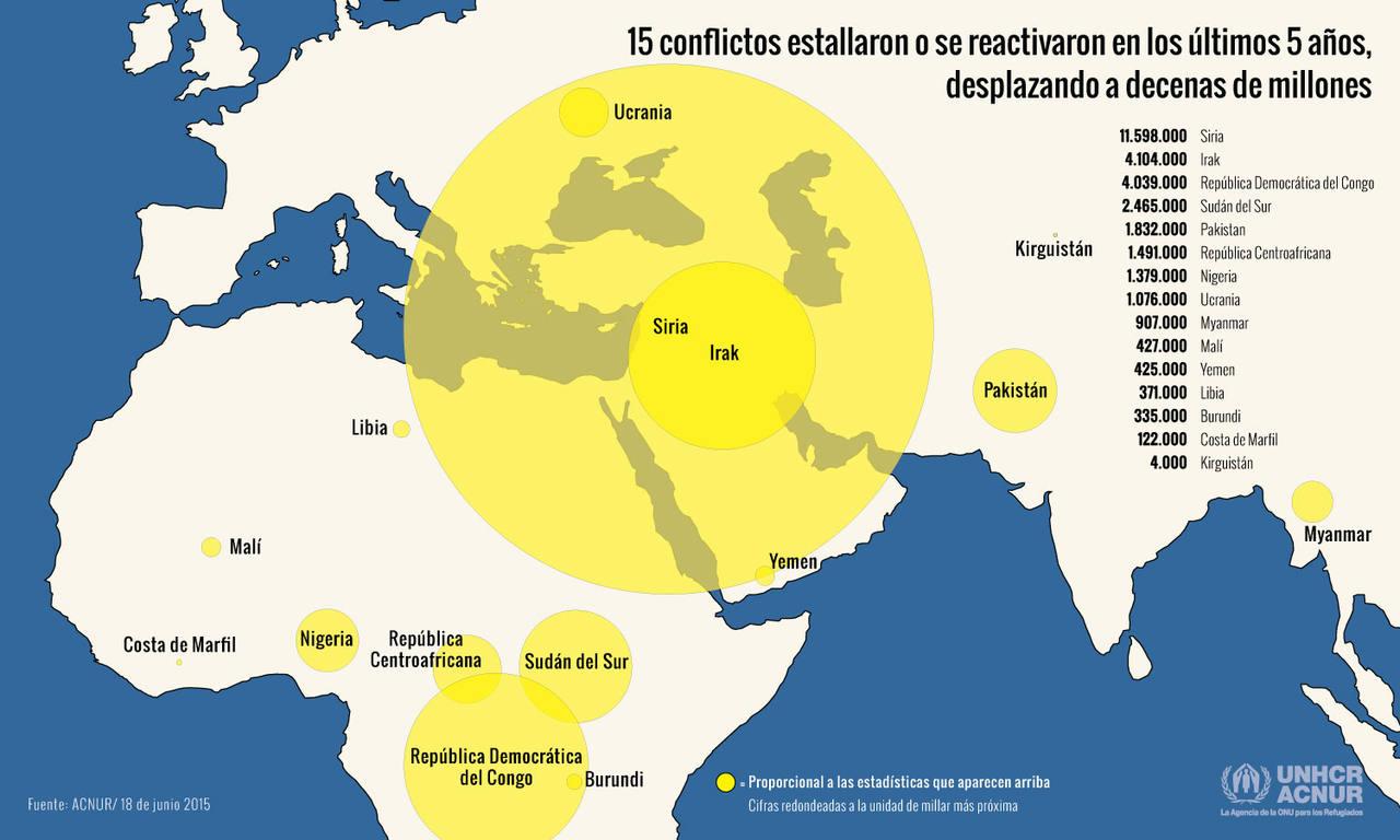El coste de la guerra siria y otros conflictos armados.