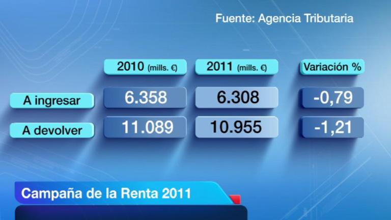 Ya se puede pedir y confirmar por internet el borrador de la declaración de la renta de 2011