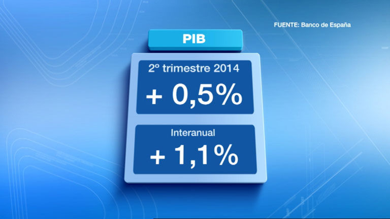 La economía creció medio punto en el segundo trimestre, según el dato adelantado del Banco de España