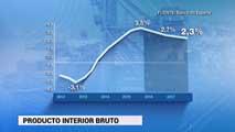Ir al VideoLa economía española crecerá un 2,7% este año según el Banco de España
