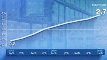 Ir al VideoLa economía española creció un 0,9% en el primer trimestre de 2015