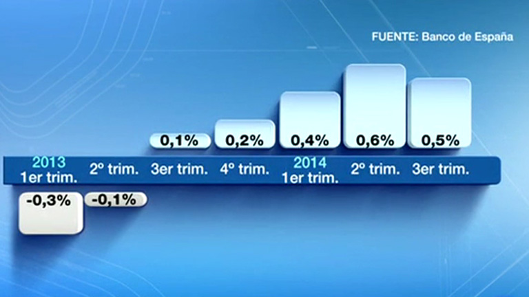 La economía española creción el 0,5% en el tercer trimestre, según el Banco de España