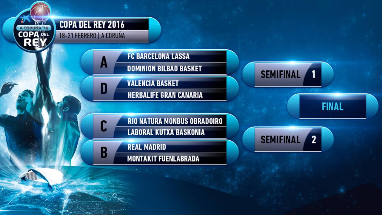 Emparejamientos de cuartos de final de la Copa Endesa