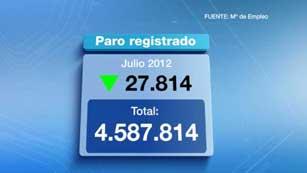 Al terminar julio había 27.814 personas menos apuntadas al paro