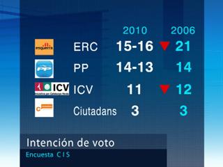 CIU ganaría las elecciones con 11 escaños más que hace cuatro años según el CIS