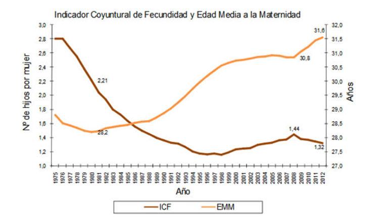 Según el INE la población española sigue envejeciendo