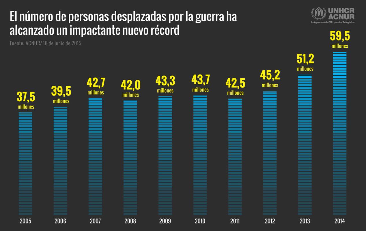 Evolución de desplazados forzosos en el mundo en la última década.