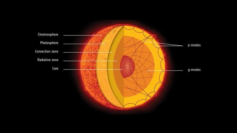 Los físicos solares utilizan la heliosismología para estudiar el interior del Sol analizando las ondas acústicas que reverberan a través de él.