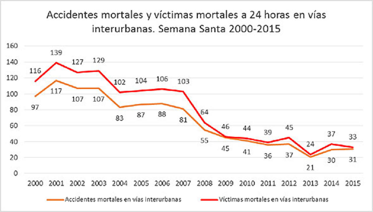 Gráfico víctimas mortales de tráfico en Semana Santa