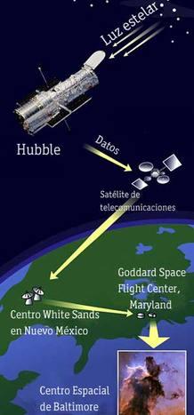 Así funciona el Hubble