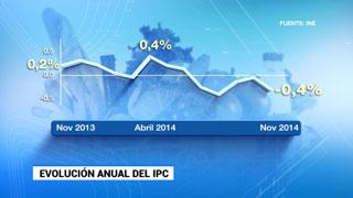 El IPC interanual cayó en noviembre y encadena cinco meses en negativo