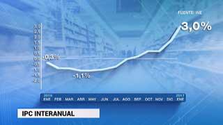 El IPC se dispara en enero hasta el 3% en tasa interanual