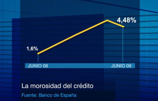 La escalada de la morosidad en los créditos se frena y baja ligeramente en junio