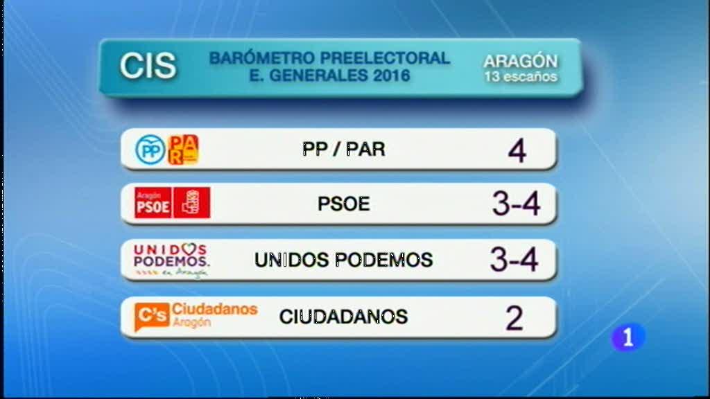 Noticias Aragón - 09/06/2016