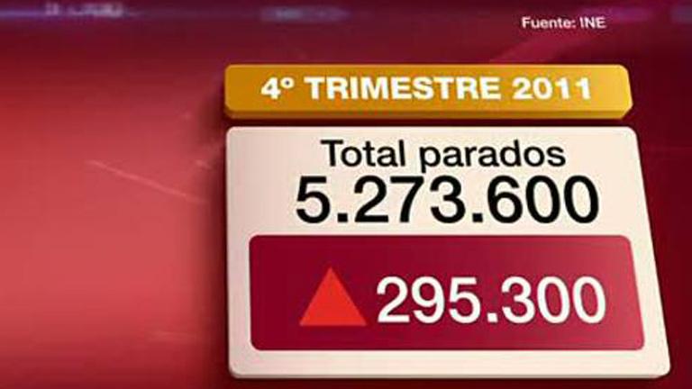 El número de parados alcanza los 5,27 millones, el 22,85% de la población activa