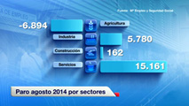Ir al VideoEl número de parados registrados en la agricultura bajó en casi 7.000 personas en agosto