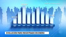 Ir al VideoEl número de parados registrados subió en 77.980 en enero, la menor subida en un mes de enero desde 2007