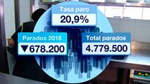 Ir al VideoEl número de parados se redujo en 678.200 en 2015