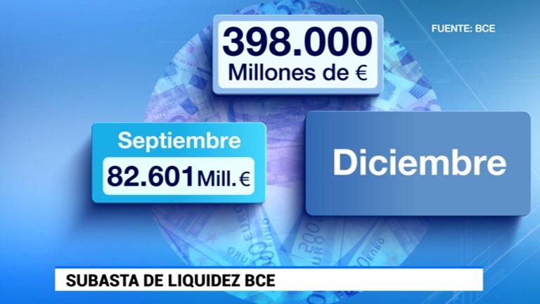 El BCE presta 82.600 millones de euros a 255 bancos de la eurozona para que den crédito