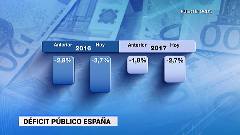 La OCDE eleva al 2,8% su previsión de crecimiento para España en 2016, pero rebaja la de 2017 al 2,3%